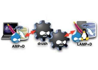 使用 drush sql-sync 同步 Drupal 数据库